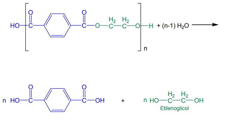 Hidrólise politereftalato de etileno