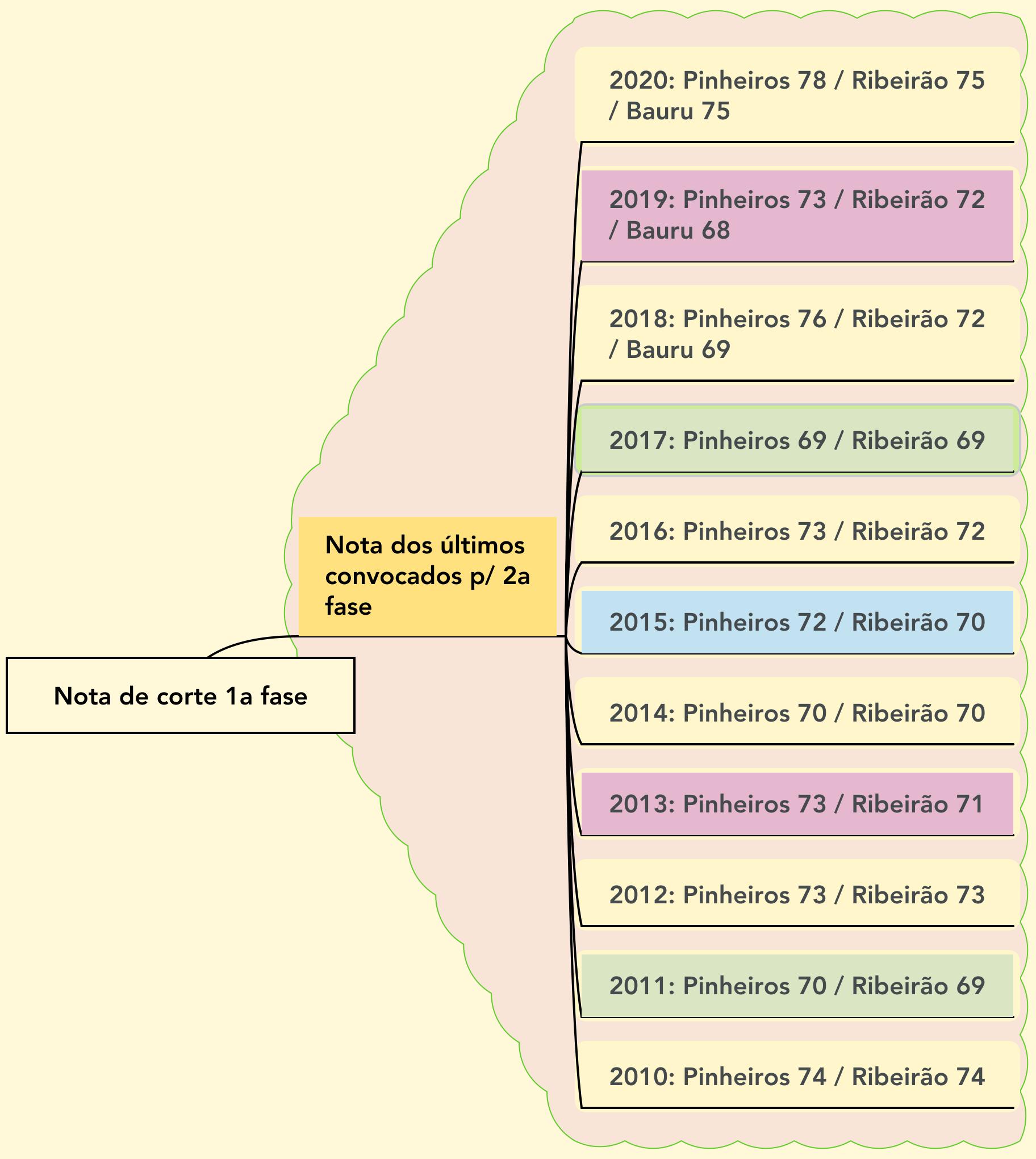 Notas de corte Fuvest Medicina Pinheiros, Ribeirão Preto e Bauru